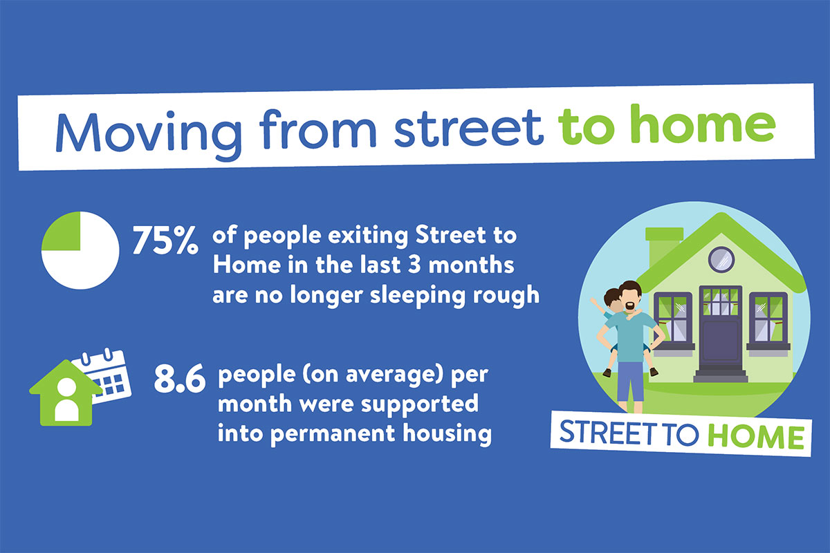 Street to Home highlights - March 2019